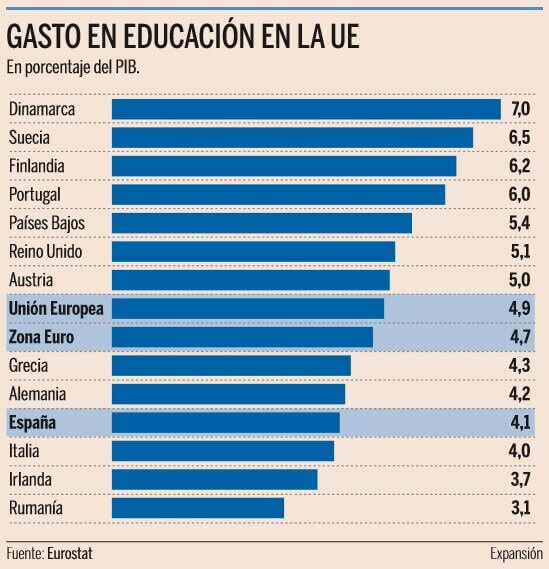El gasto en educación en España en el vagón de cola….